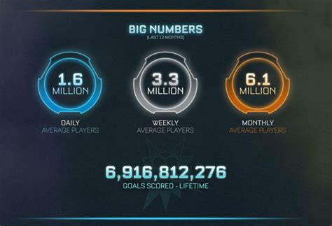 Rocket League scores big in second year